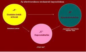 A gyermekvédelmi rendszer és a párkapcsolati erőszak